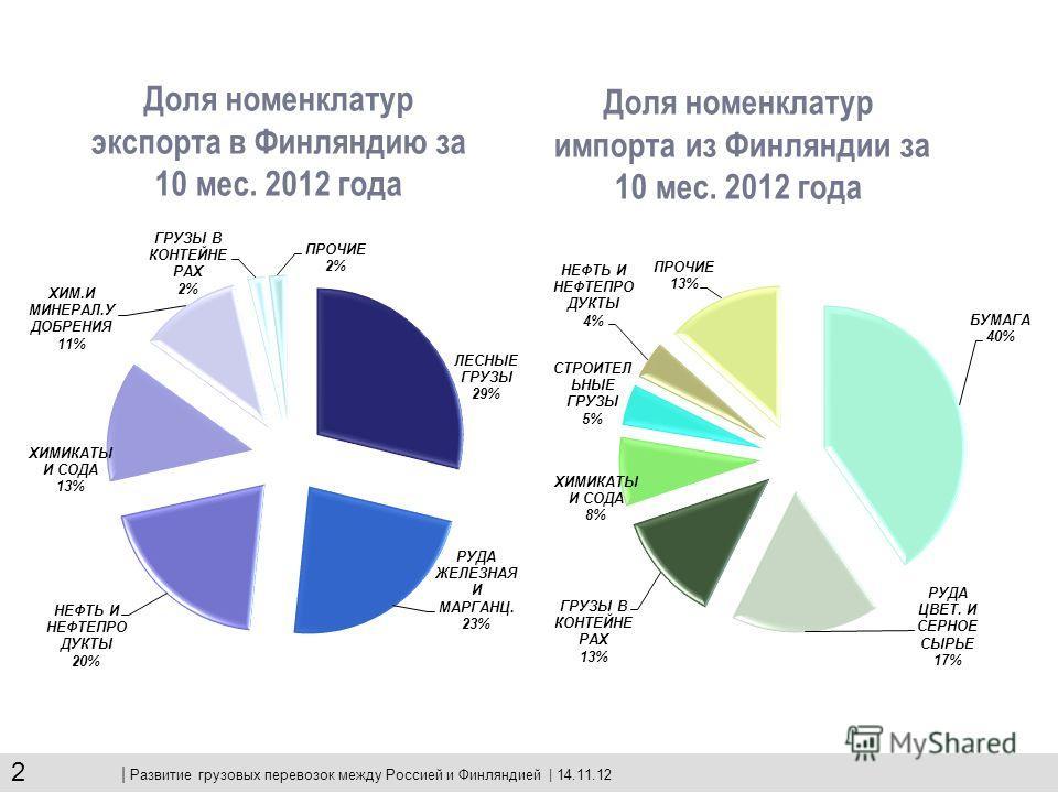 Объемы перевозок Октябрьской железной дороги по погранпереходам с Финляндией КИВИЯРВИ – ВАРТИУС Импорт - 108,7 тыс. т - 34,7% к 2012г. Экспорт - 1962 тыс. т - 9,9% к 2012г. ВЯРТСИЛЯ – НИЙРАЛА Импорт - 104,7 тыс. т 12,1% к 2012г. Экспорт - 715,8 тыс.
