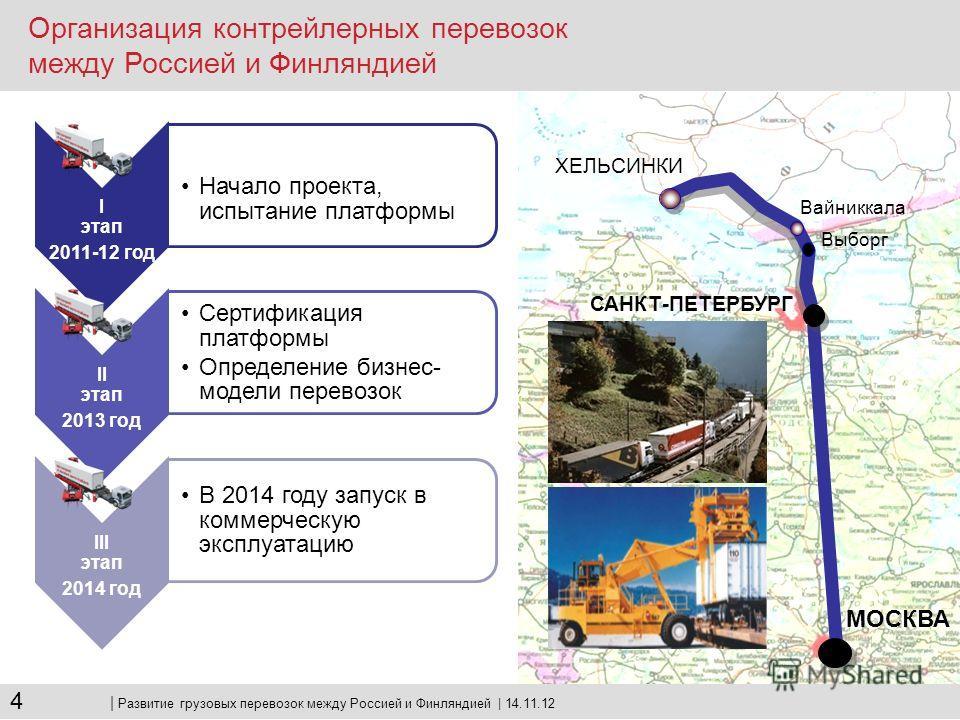 Перспективные направления развития в российско-финляндском прямом железнодорожном сообщении Контрейлерные перевозок в сообщении Хельсинки-Москва Проект перевозки по «безбумажным» технологиям «Лесные экспрессы» Развитие инфраструктурных проектов | Раз
