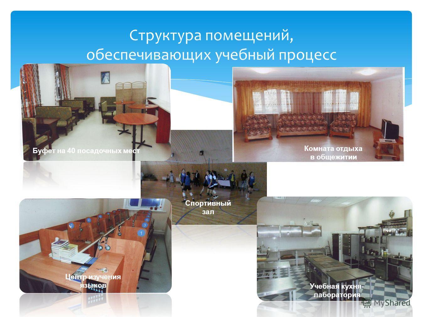 Спортивный зал Учебная кухня- лаборатория Центр изучения языков Буфет на 40 посадочных мест Комната отдыха в общежитии Структура помещений, обеспечивающих учебный процесс