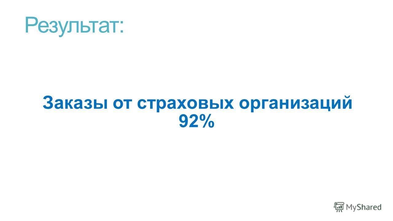 Результат: Заказы от страховых организаций 92%