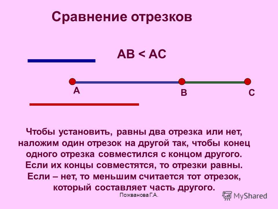 Пожванова Г.А. Чтобы установить, равны два отрезка или нет, наложим один отрезок на другой так, чтобы конец одного отрезка совместился с концом другого. Если их концы совместятся, то отрезки равны. Если – нет, то меньшим считается тот отрезок, которы