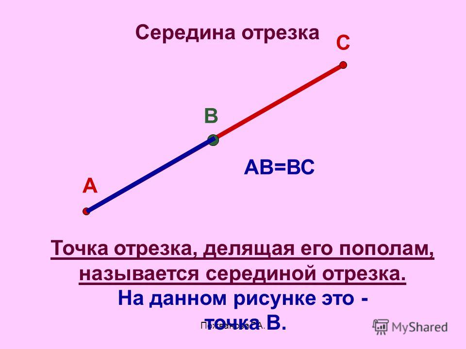 Середина отрезка А В С АВ=ВС Точка отрезка, делящая его пополам, называется серединой отрезка. На данном рисунке это - точка В.