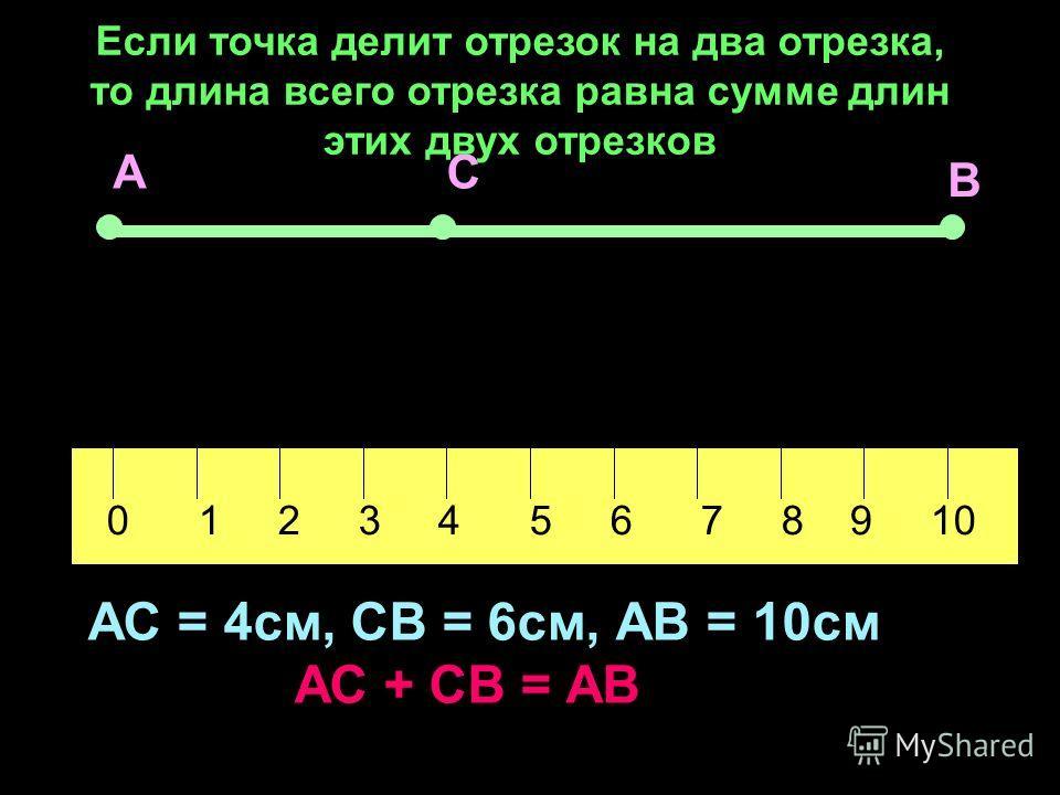 Пожванова Г.А. АС В 0 1 2 3 4 5 6 7 8 9 10 АС = 4см, СВ = 6см, АВ = 10см АС + СВ = АВ Если точка делит отрезок на два отрезка, то длина всего отрезка равна сумме длин этих двух отрезков
