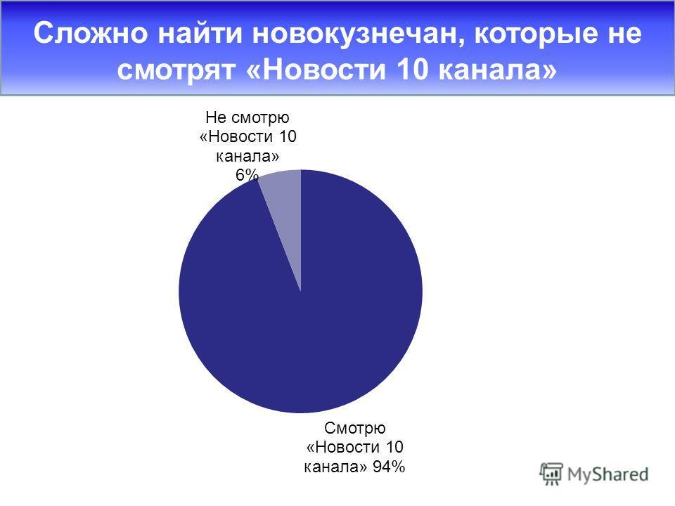 Сложно найти новокузнечан, которые не смотрят «Новости 10 канала»