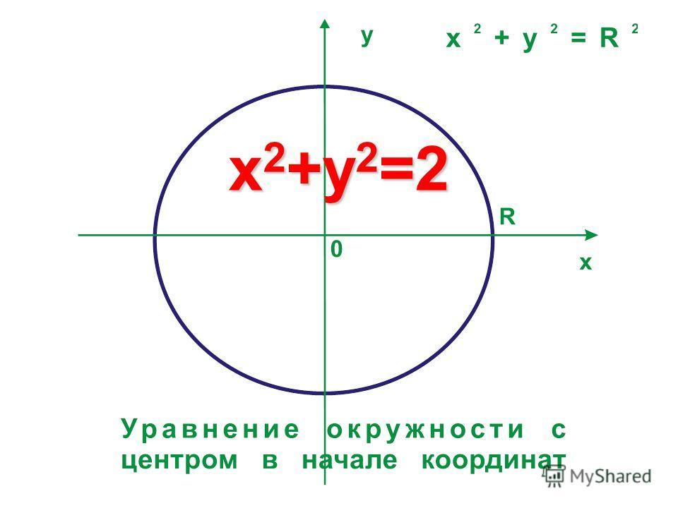 x 2 +y 2 =2