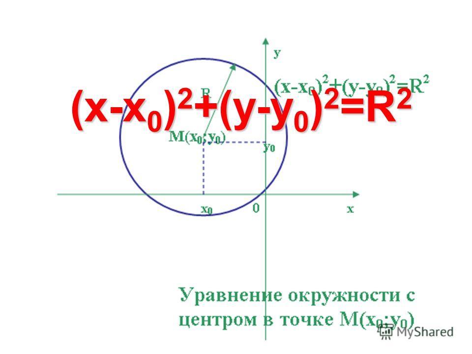 (x-x 0 ) 2 +(y-y 0 ) 2 =R 2