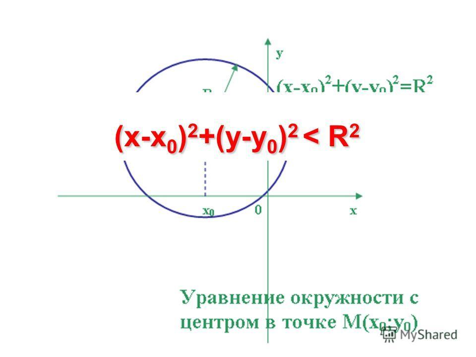 (x-x 0 ) 2 +(y-y 0 ) 2 < R 2