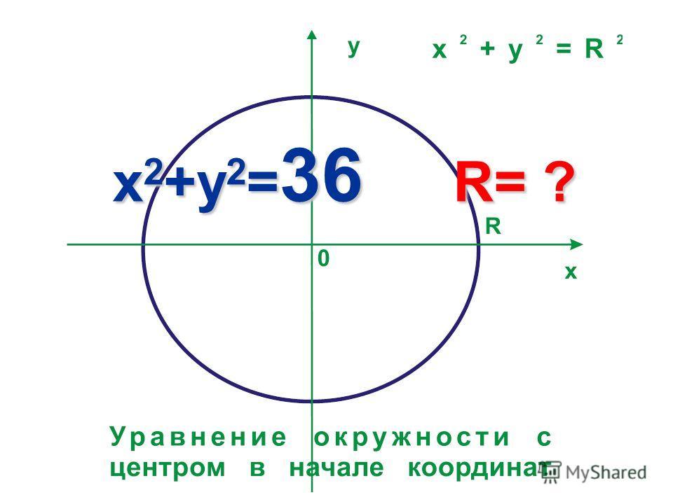 x 2 +y 2 = 36 R= ?