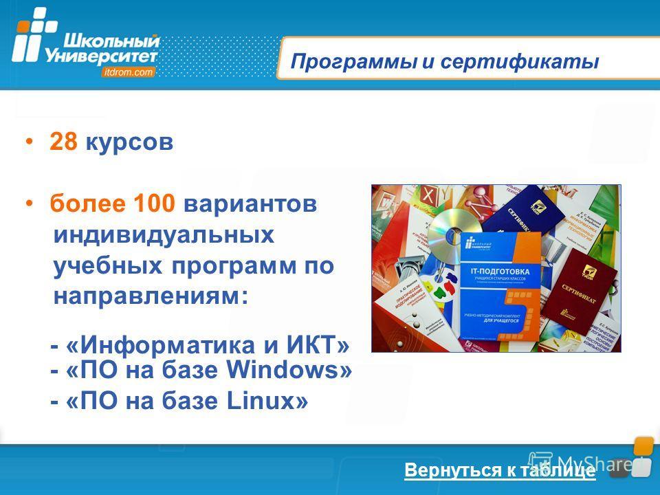 Программы и сертификаты 28 курсов более 100 вариантов индивидуальных учебных программ по направлениям: - «Информатика и ИКТ» - «ПО на базе Windows» - «ПО на базе Linux» Вернуться к таблице