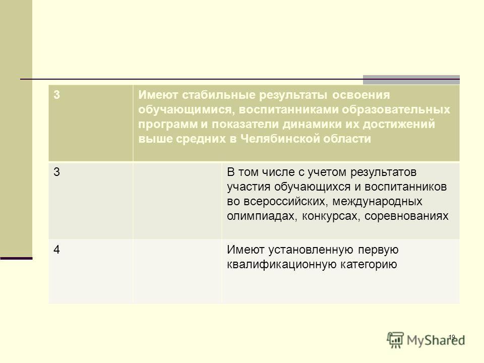 3Имеют стабильные результаты освоения обучающимися, воспитанниками образовательных программ и показатели динамики их достижений выше средних в Челябинской области 3В том числе с учетом результатов участия обучающихся и воспитанников во всероссийских,