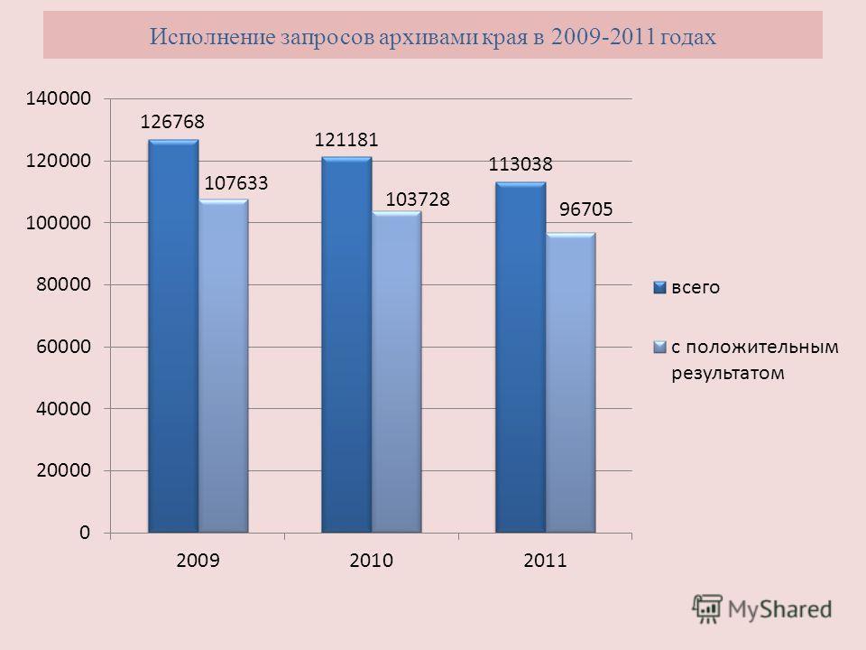Исполнение запросов архивами края в 2009-2011 годах