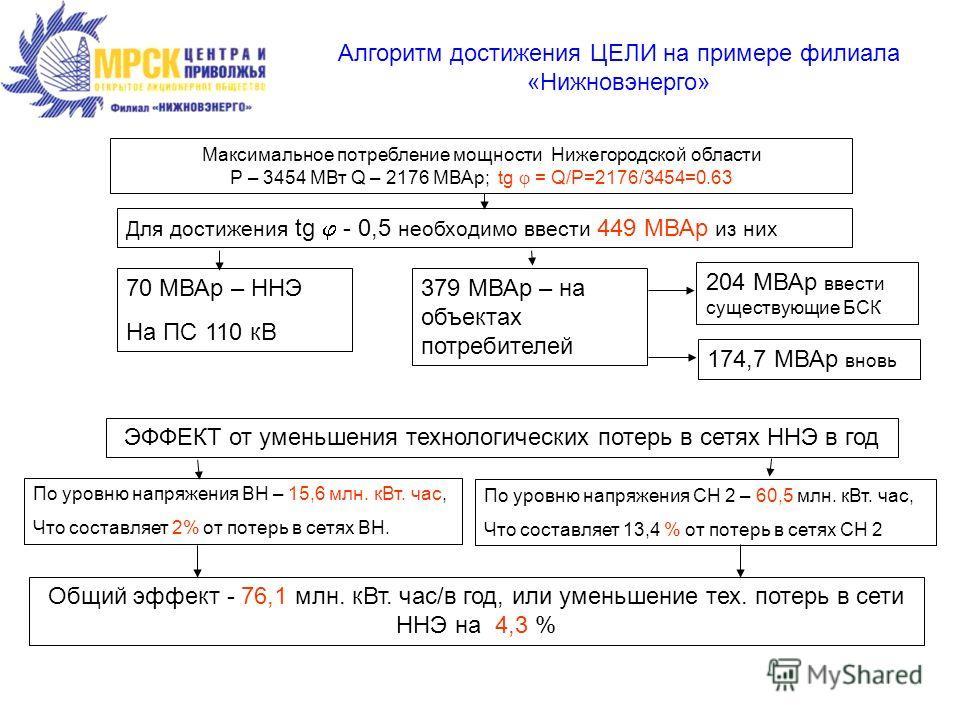 Алгоритм достижения ЦЕЛИ на примере филиала «Нижновэнерго» Максимальное потребление мощности Нижегородской области Р – 3454 МВт Q – 2176 МВАр; tg = Q/P=2176/3454=0.63 Для достижения tg - 0,5 необходимо ввести 449 МВАр из них 70 МВАр – ННЭ На ПС 110 к