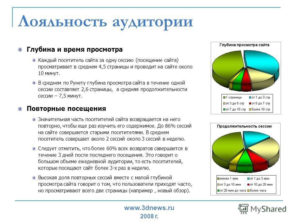 Лояльность аудитории Глубина и время просмотра Каждый посетитель сайта за одну сессию (посещение сайта) просматривает в среднем 4,5 страницы и проводит на сайте около 10 минут. В среднем по Рунету глубина просмотра сайта в течение одной сессии состав