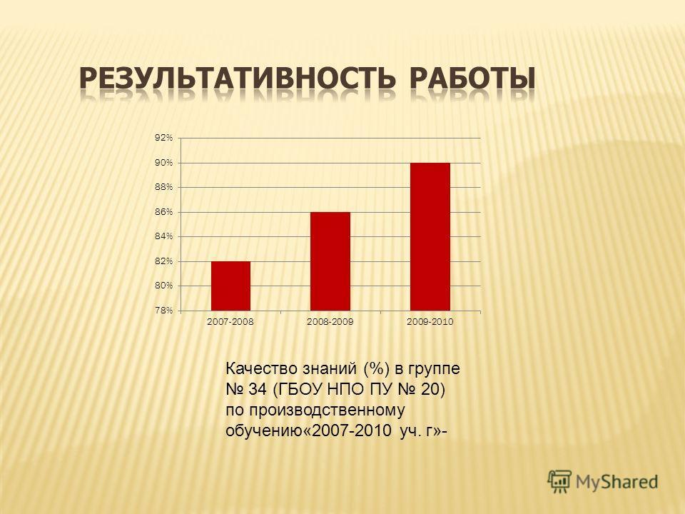 Качество знаний (%) в группе 34 (ГБОУ НПО ПУ 20) по производственному обучению«2007-2010 уч. г»-