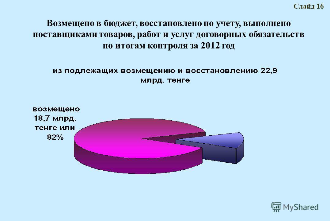 Возмещено в бюджет, восстановлено по учету, выполнено поставщиками товаров, работ и услуг договорных обязательств по итогам контроля за 2012 год Слайд 16
