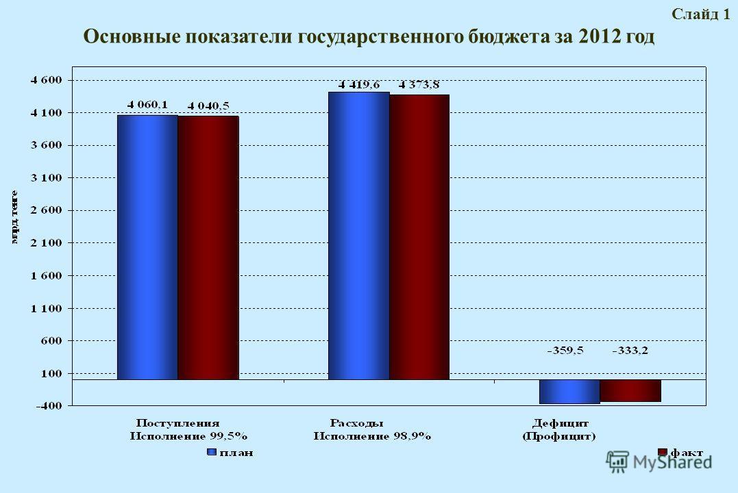 Основные показатели государственного бюджета за 2012 год Cлайд 1