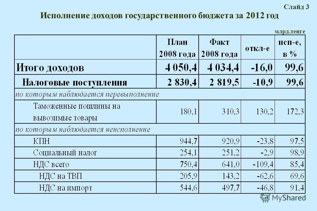 Исполнение доходов государственного бюджета за 2012 год Слайд 3 млрд.тенге