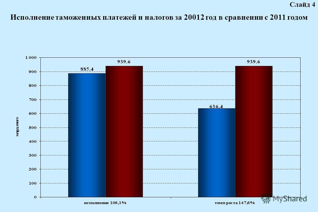 Исполнение таможенных платежей и налогов за 20012 год в сравнении с 2011 годом Слайд 4