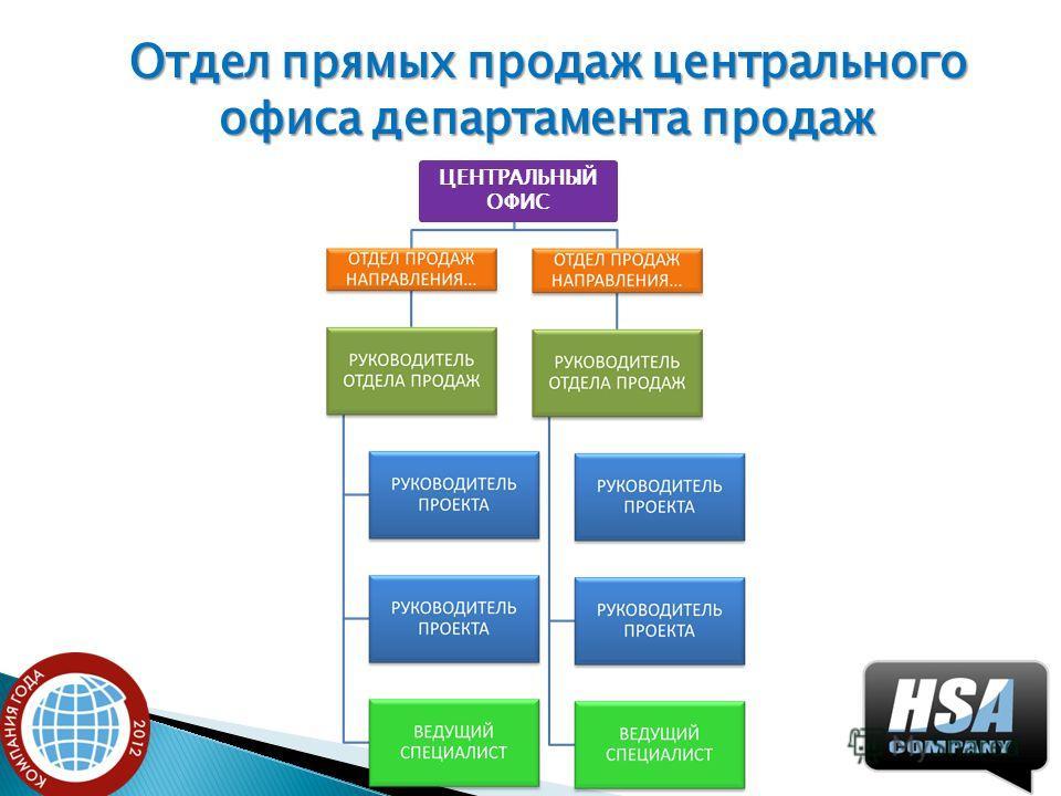 Отдел прямых продаж центрального офиса департамента продаж ЦЕНТРАЛЬНЫЙ ОФИС