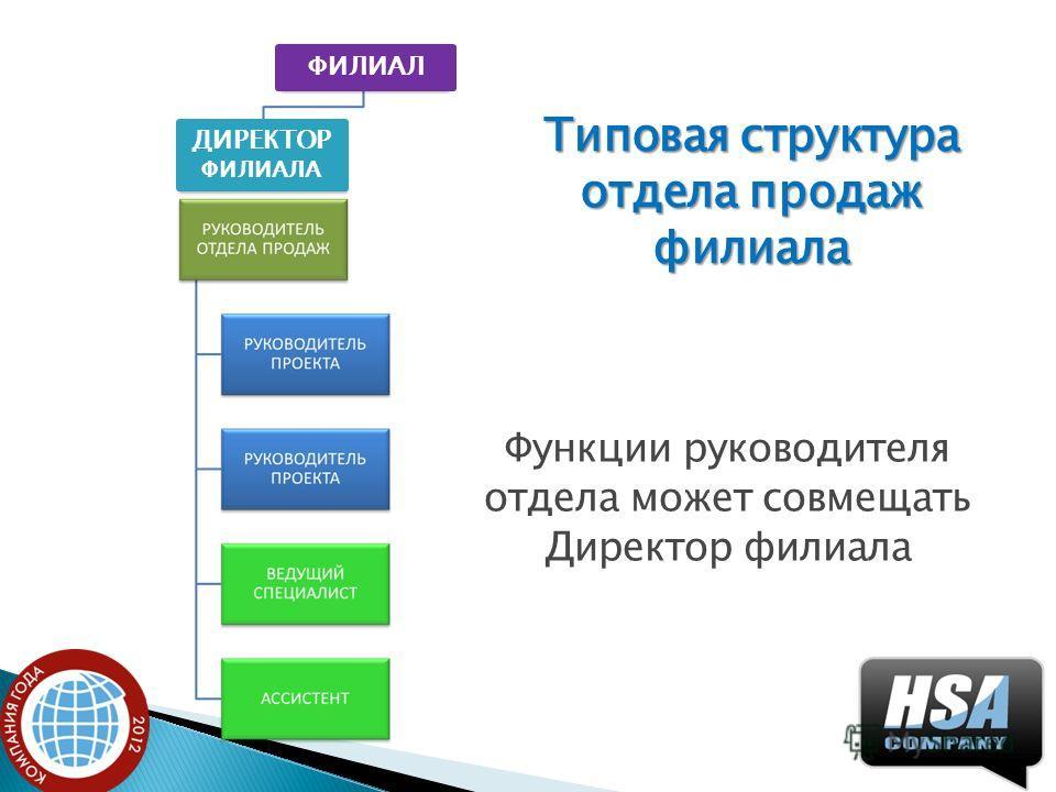 Типовая структура отдела продаж филиала Функции руководителя отдела может совмещать Директор филиала ФИЛИАЛ ДИРЕКТОР ФИЛИАЛА