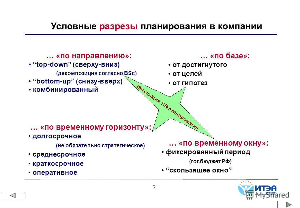 3 Условные разрезы планирования в компании … «по направлению»: top-down (сверху-вниз) (декомпозиция согласно BSc) bottom-up (снизу-вверх) комбинированный … «по базе»: от достигнутого от целей от гипотез … «по временному горизонту»: долгосрочное (не о