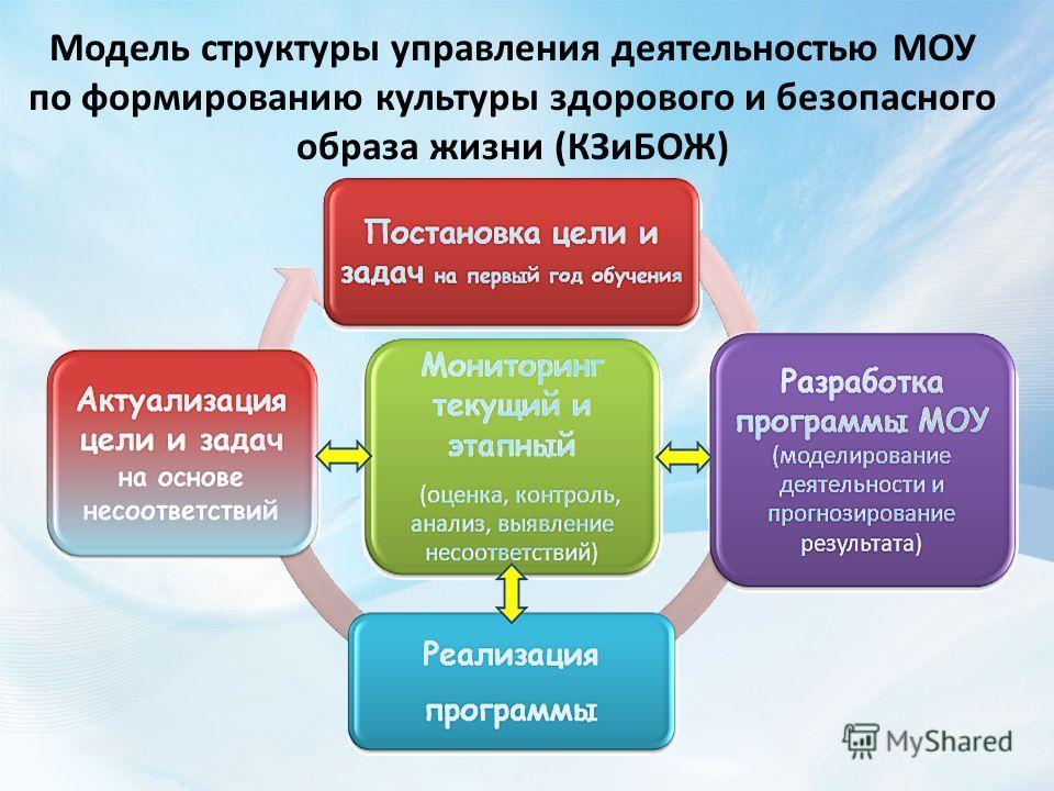 Модель структуры управления деятельностью МОУ по формированию культуры здорового и безопасного образа жизни (КЗиБОЖ)