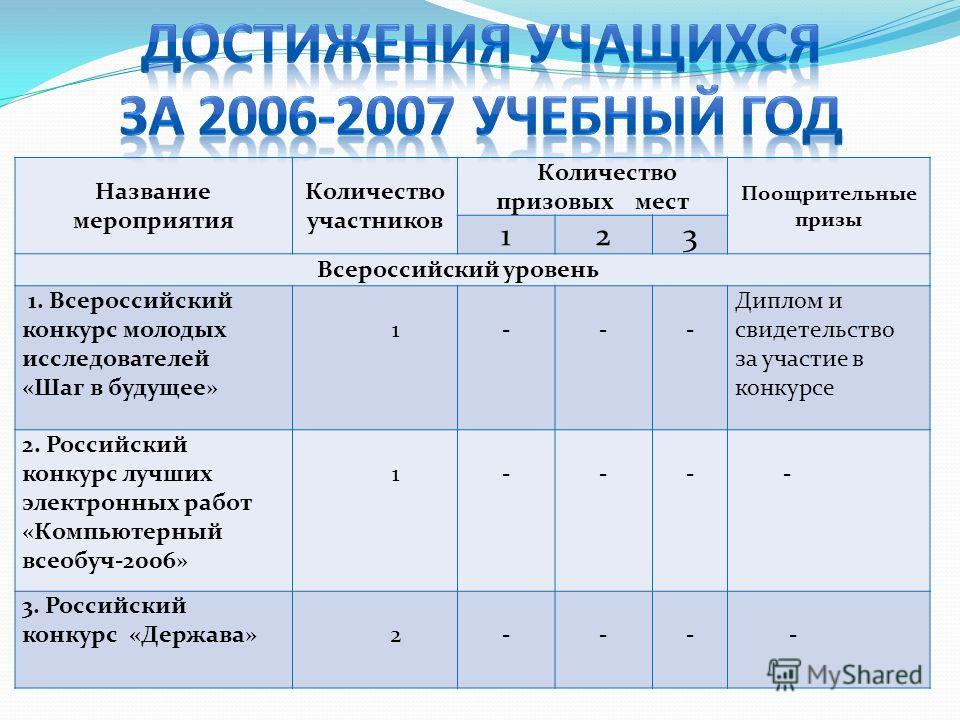 Название мероприятия Количество участников Количество призовых мест Поощрительные призы 123 Всероссийский уровень 1. Всероссийский конкурс молодых исследователей «Шаг в будущее» 1 - - - Диплом и свидетельство за участие в конкурсе 2. Российский конку