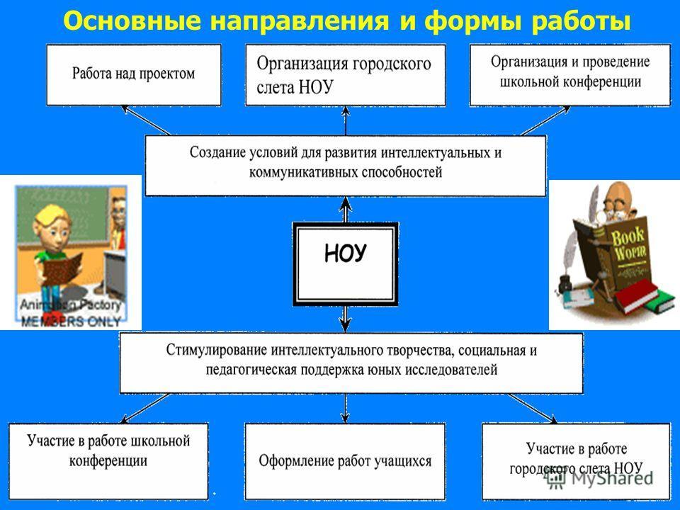Основные направления и формы работы
