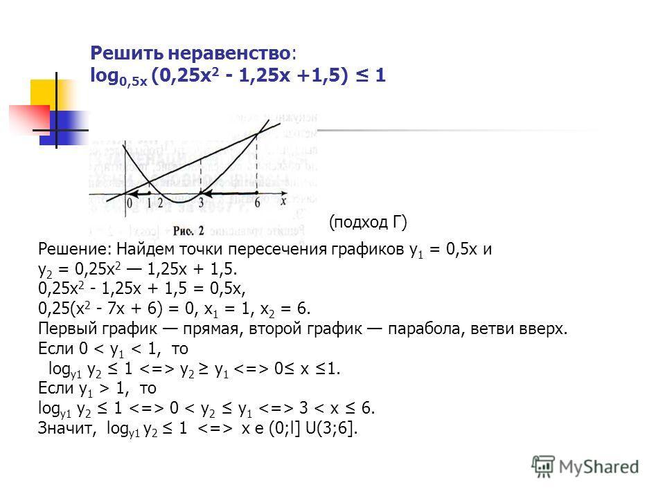 Решить неравенство: log 0,5х (0,25х 2 - 1,25х +1,5) 1 Решение: Найдем точки пересечения графиков у 1 = 0,5х и у 2 = 0,25х 2 1,25х + 1,5. 0,25х 2 - 1,25х + 1,5 = 0,5х, 0,25(х 2 - 7х + 6) = 0, х 1 = 1, х 2 = 6. Первый график прямая, второй график параб