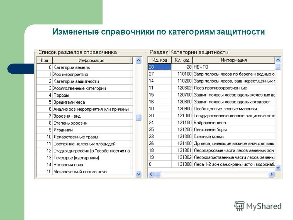 Измененые справочники по категориям защитности