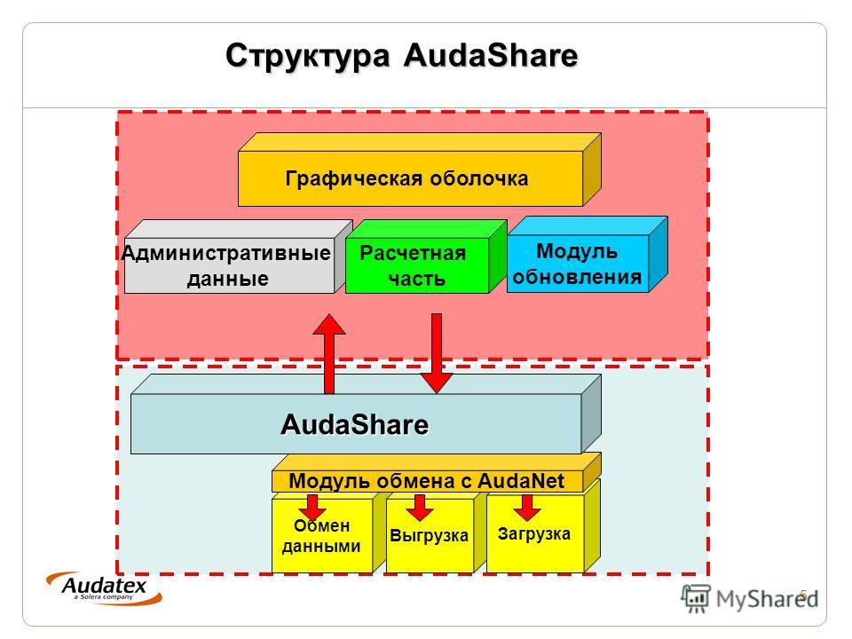 5 Структура AudaShare Обмен данными Выгрузка Загрузка Модуль обмена с AudaNet Административные данные Графическая оболочка Расчетная часть AudaShare Модуль обновления