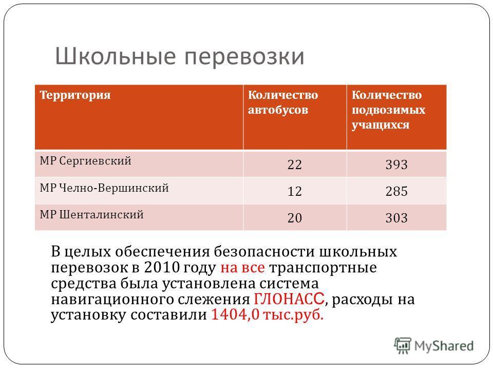 Школьные перевозки В целых обеспечения безопасности школьных перевозок в 2010 году на все транспортные средства была установлена система навигационного слежения ГЛОНАС С, расходы на установку составили 1404,0 тыс. руб. ТерриторияКоличество автобусов