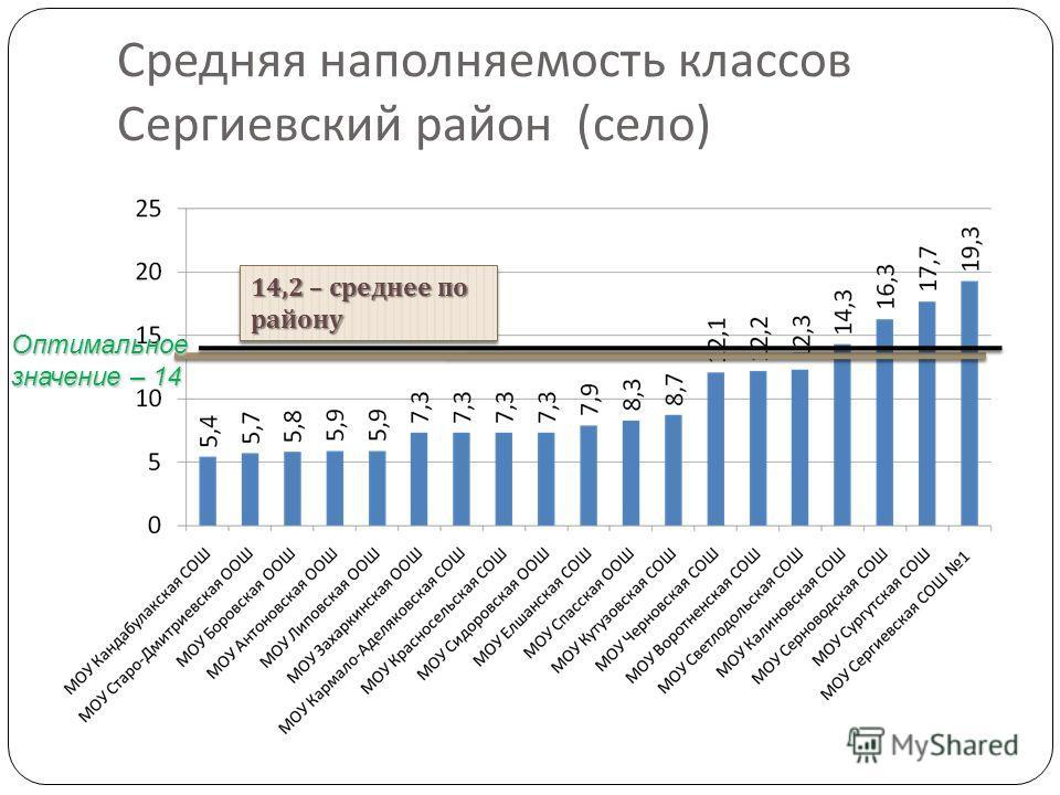Средняя наполняемость классов Сергиевский район ( село ) Оптимальное значение – 14 14,2 – среднее по району