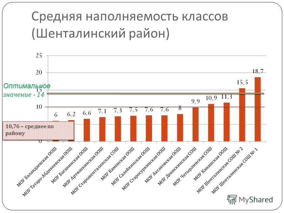 Средняя наполняемость классов ( Шенталинский район ) 10,76 – среднее по району Оптимальное значение - 14