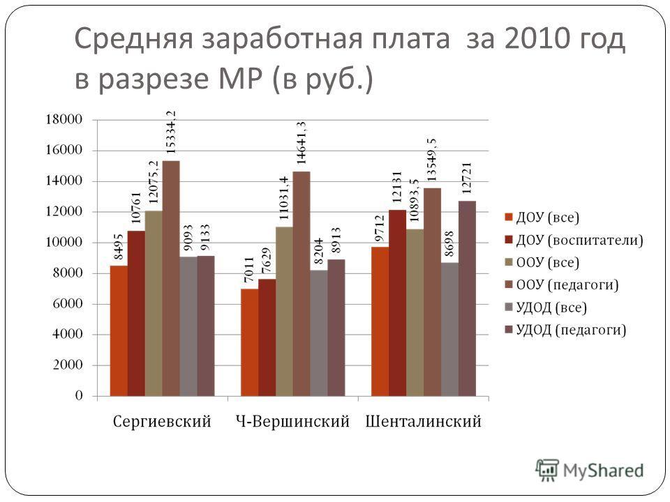 Средняя заработная плата за 2010 год в разрезе МР ( в руб.)