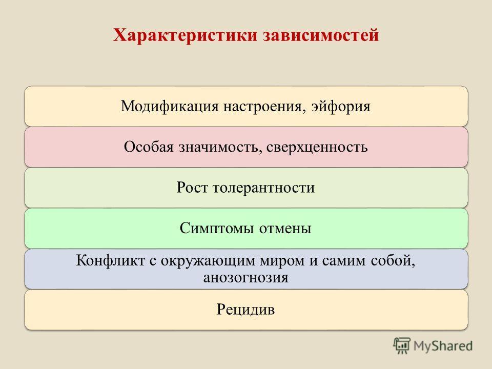 Характеристики зависимостей Модификация настроения, эйфорияОсобая значимость, сверхценностьРост толерантностиСимптомы отмены Конфликт с окружающим миром и самим собой, анозогнозия Рецидив