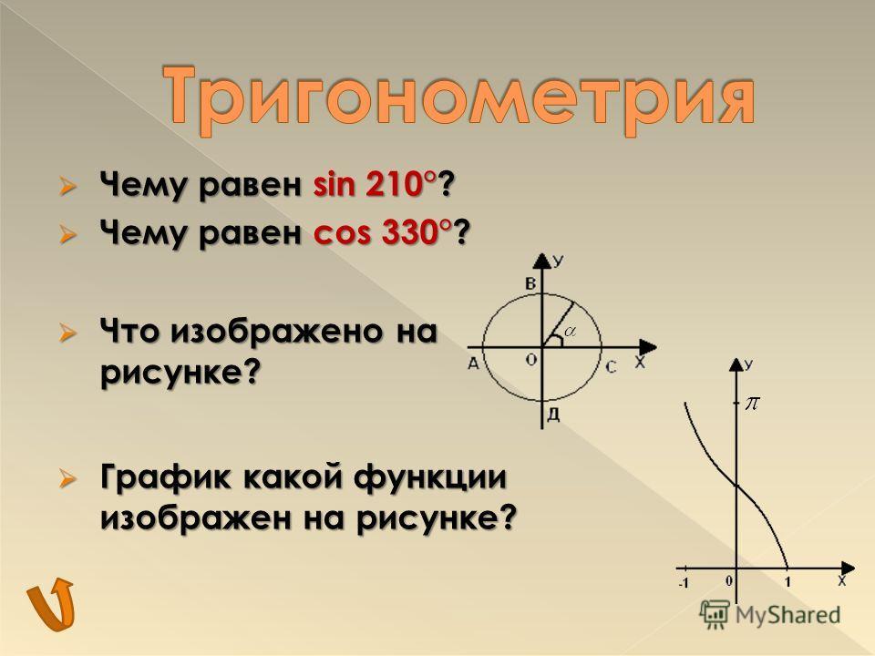 Чему равен sin 210°? Чему равен cos 330°? Что изображено на рисунке? График какой функции изображен на рисунке?