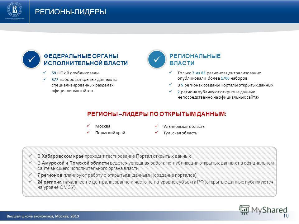 Высшая школа экономики, Москва, 2013 РЕГИОНЫ-ЛИДЕРЫ 10 59 ФОИВ опубликовали 577 наборов открытых данных на специализированных разделах официальных сайтов Только 7 из 83 регионов централизованно опубликовали более 1700 наборов В 5 регионах созданы Пор