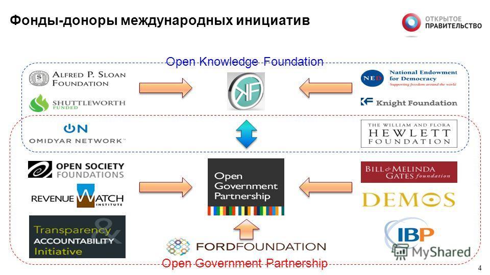 3 Международные инициативы в области открытости Инициативы OGP: Открытое государство (прозрачность, подотчетность, гражданский контроль и гражданское участие) Инициативы OKF: Открытое государство (открытые государственные данные) Открытый город (откр