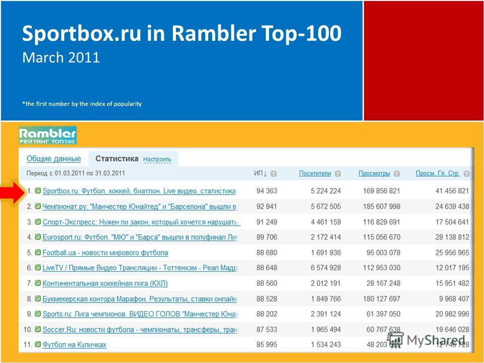 Sportbox.ru in Rambler Top-100 March 2011 *the first number by the index of popularity