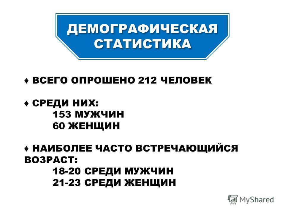 ДЕМОГРАФИЧЕСКАЯ СТАТИСТИКА ДЕМОГРАФИЧЕСКАЯ СТАТИСТИКА ВСЕГО ОПРОШЕНО 212 ЧЕЛОВЕК СРЕДИ НИХ: 153 МУЖЧИН 60 ЖЕНЩИН НАИБОЛЕЕ ЧАСТО ВСТРЕЧАЮЩИЙСЯ ВОЗРАСТ: 18-20 СРЕДИ МУЖЧИН 21-23 СРЕДИ ЖЕНЩИН