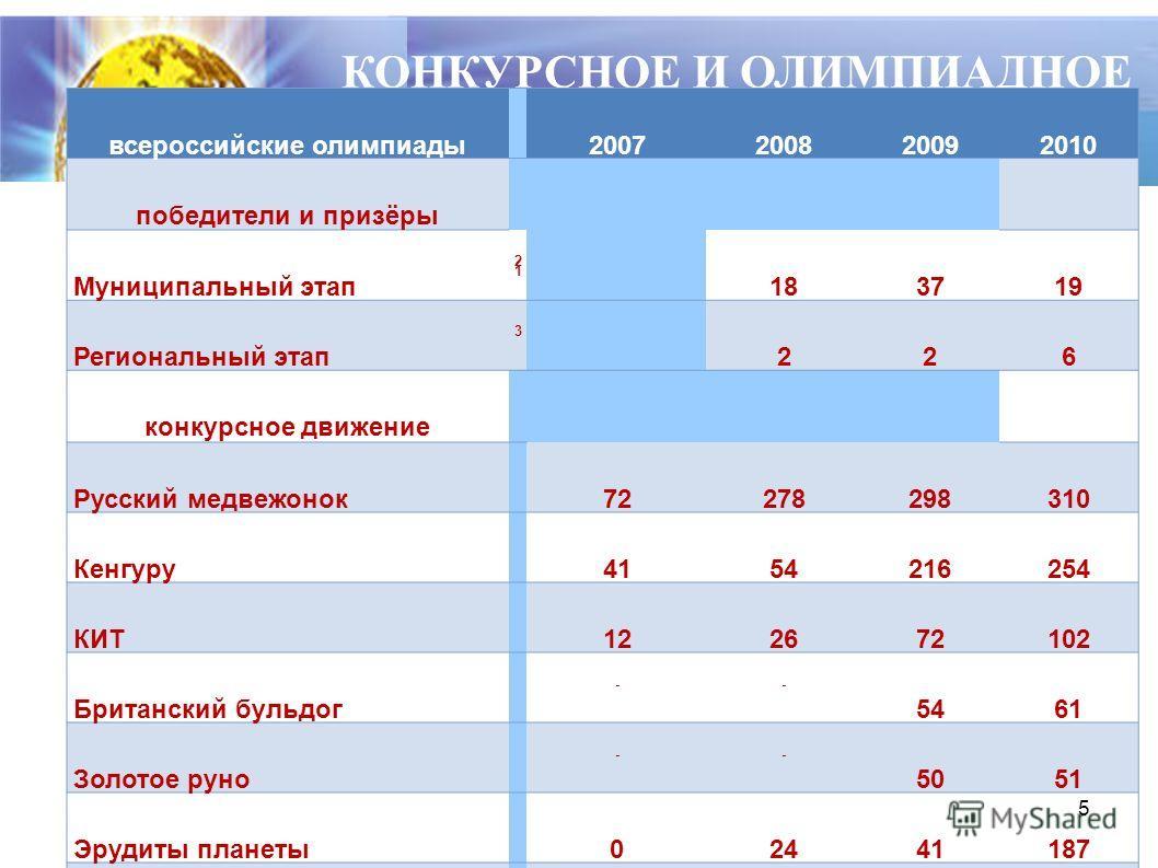 5 КОНКУРСНОЕ И ОЛИМПИАДНОЕ ДВИЖЕНИЕ всероссийские олимпиады2007200820092010 победители и призёры Муниципальный этап 2121 183719 Региональный этап 3 226 конкурсное движение Русский медвежонок72278298310 Кенгуру4154216254 КИТ122672102 Британский бульдо