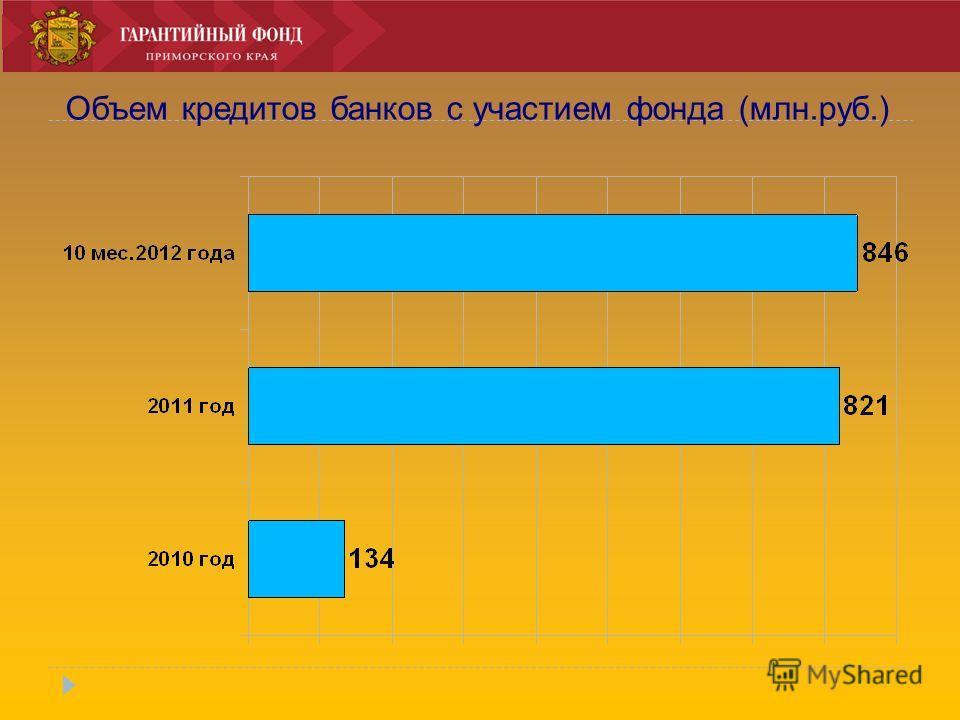 Объем кредитов банков с участием фонда (млн.руб.)