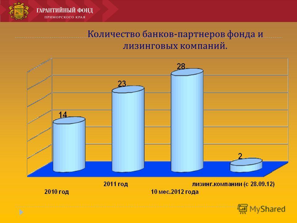 Количество банков-партнеров фонда и лизинговых компаний.