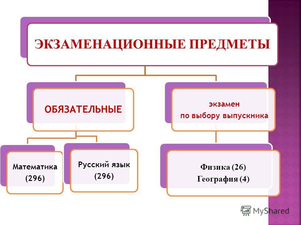 ЭКЗАМЕНАЦИОННЫЕ ПРЕДМЕТЫ ОБЯЗАТЕЛЬНЫЕ Математика (296) Русский язык (296) экзамен по выбору выпускника Физика (26) География (4)