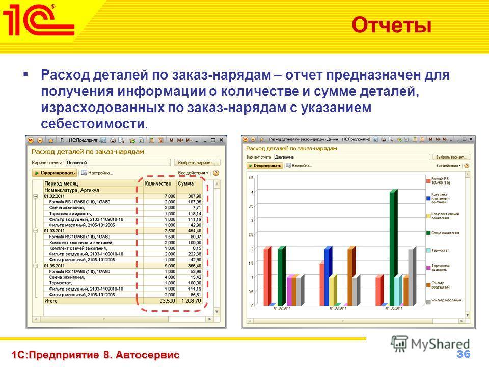 36 www.1c-menu.ru, Октябрь 2010 г. 1С:Предприятие 8. Автосервис Отчеты Расход деталей по заказ-нарядам – отчет предназначен для получения информации о количестве и сумме деталей, израсходованных по заказ-нарядам с указанием себестоимости.