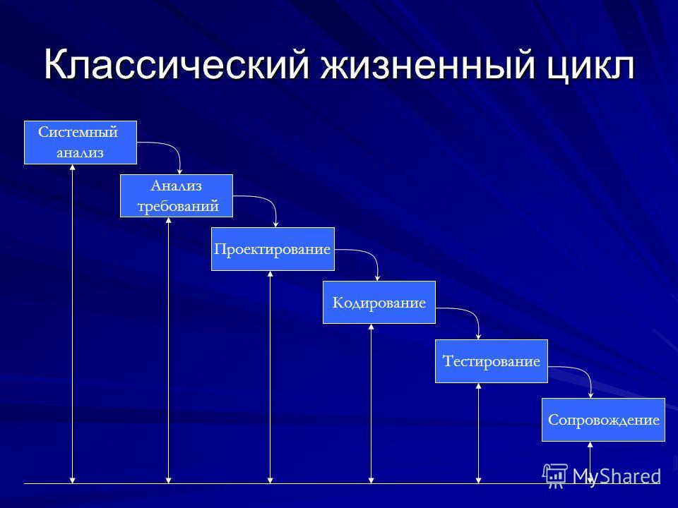 Классический жизненный цикл Системный анализ Тестирование Анализ требований Проектирование Кодирование Сопровождение