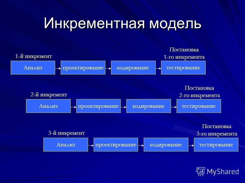 Инкрементная модель Анализпроектированиекодированиетестирование 1-й инкремент Постановка 1-го инкремента Анализпроектированиекодированиетестирование 2-й инкремент Постановка 2-го инкремента Анализпроектированиекодированиетестирование 3-й инкремент По