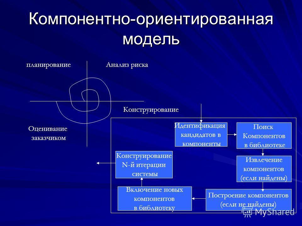 Компонентно-ориентированная модель планированиеАнализ риска Оценивание заказчиком Конструирование Идентификация кандидатов в компоненты Поиск Компонентов в библиотеке Извлечение компонентов (если найдены) Построение компонентов (если не найдены) Вклю