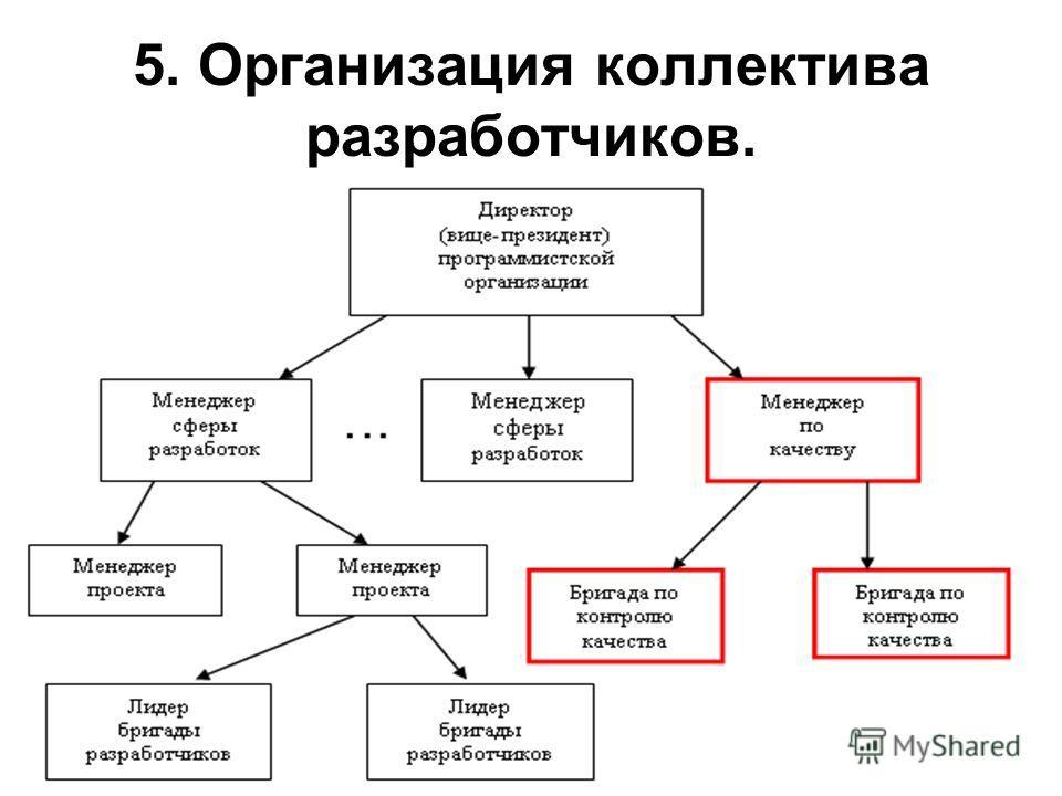 5. Организация коллектива разработчиков.